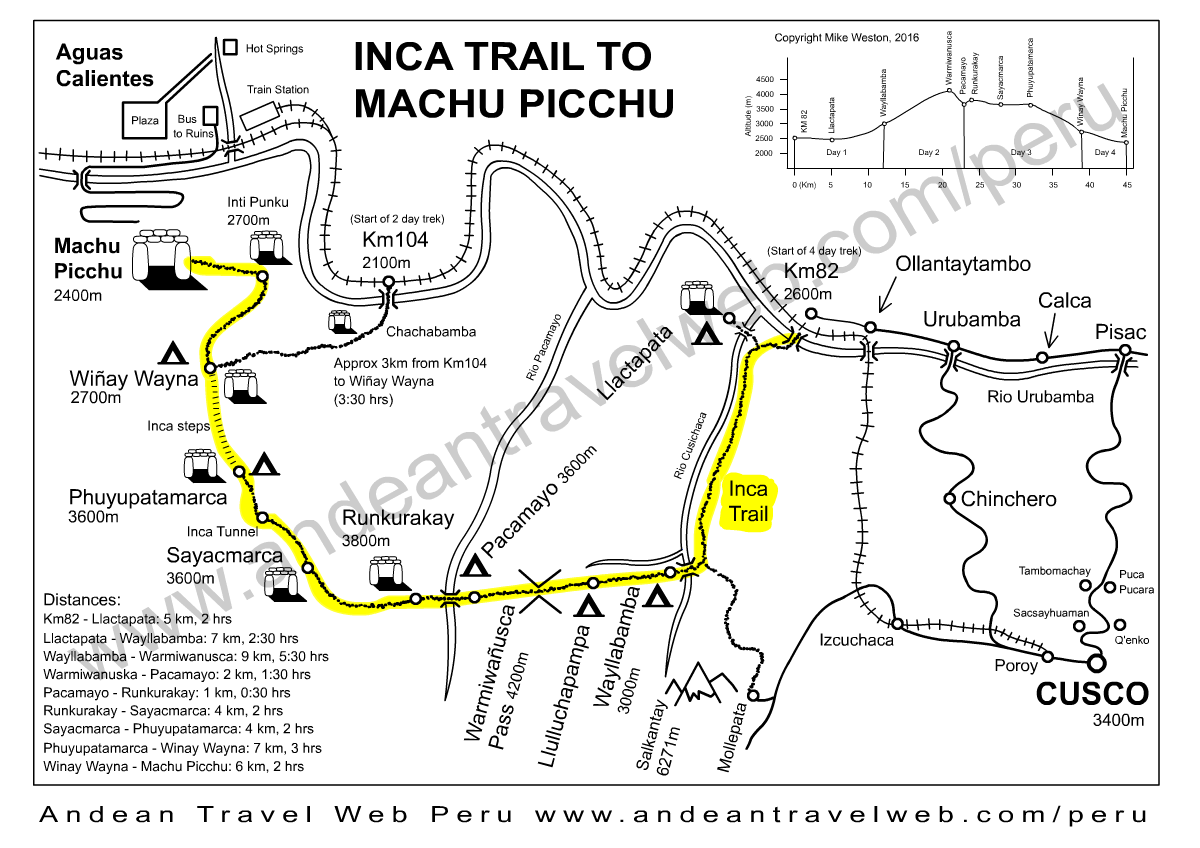 Map of the classic 4 day Inca Trail to Machu Picchu showing campsites and altitudes